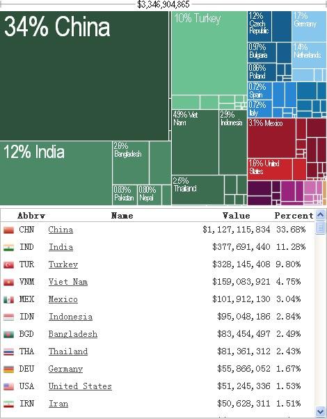 major exporters