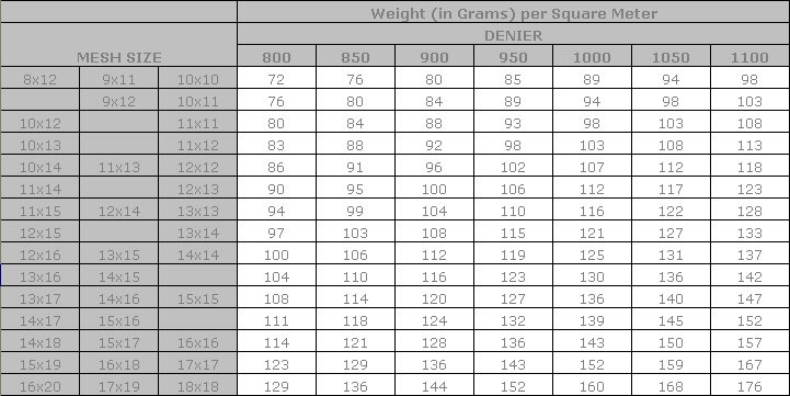 grams per square meters