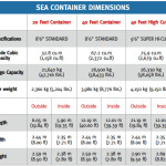 What is Shipping Container?